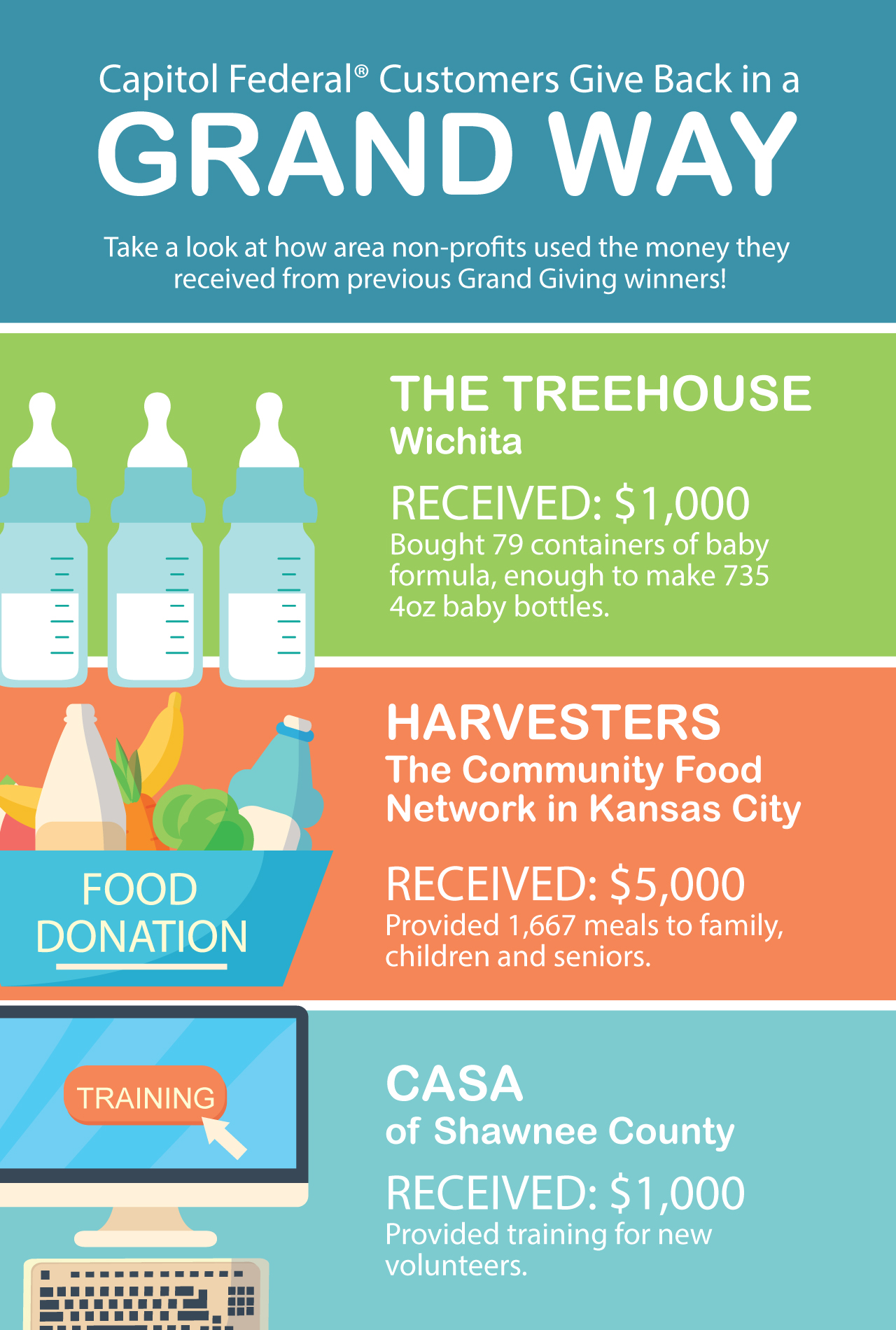 CapFed Customers Give Back Infographic